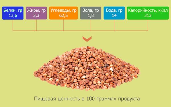 Состав гречи (таблица)