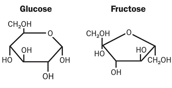 Химическая формула глюкозы и фруктозы