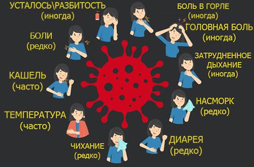 Симптомы коронавируса 2020