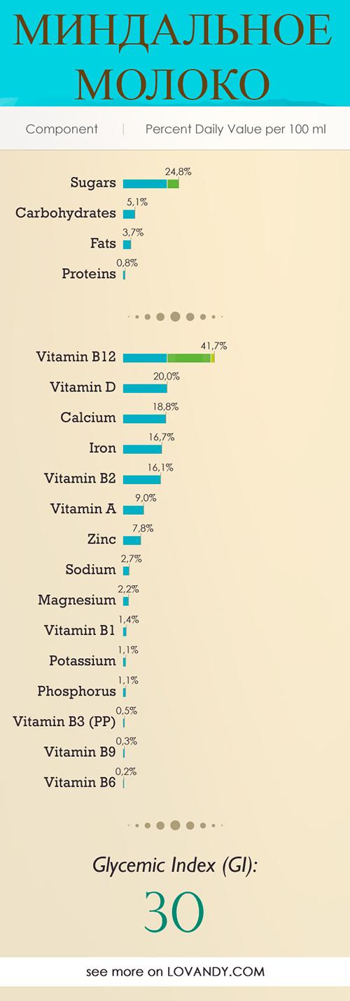 Миндальное молоко - состав и калорийность