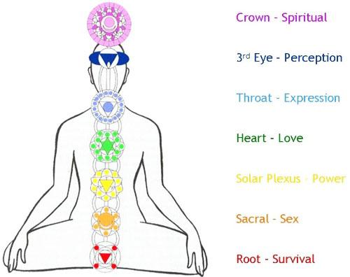 Названия чакр, их цвета, символы, расположение в теле и роль